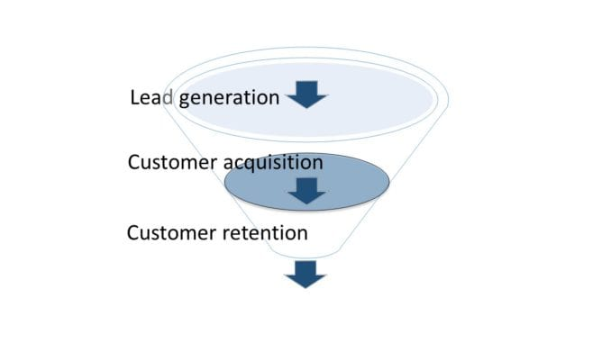 Dating funnel with lead generation, customer acquisition and customer retention